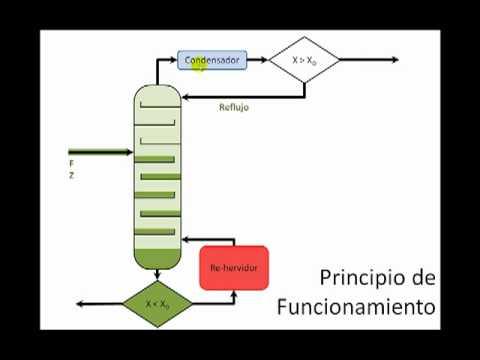 Columna de destilación binaria - Parte 1