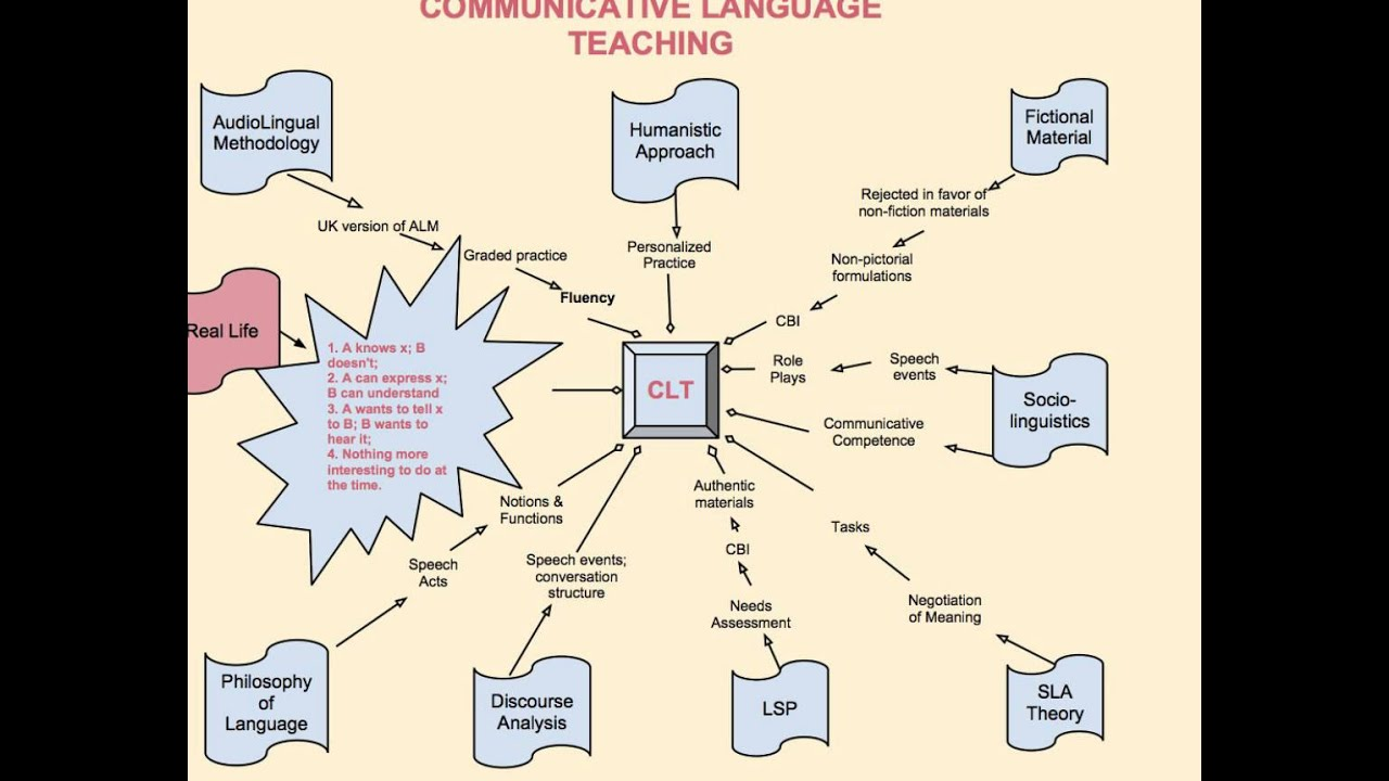 a description of the language acquisition theory which entails all the levels of teaching english la Noam chomsky postulated that the mechanism of the language acquisition is derived from the innate processes innate is something which is already there in mind since birth the theory proposed by chomsky is proved by the children living in same linguistic community.