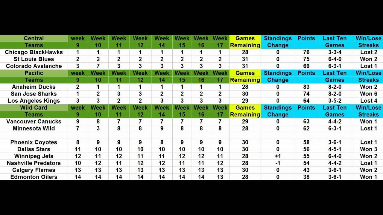Nhl 2013 reg season standings / Brave movie cartoons