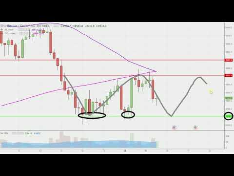Bitcoin Chart Technical Analysis for 05-15-18