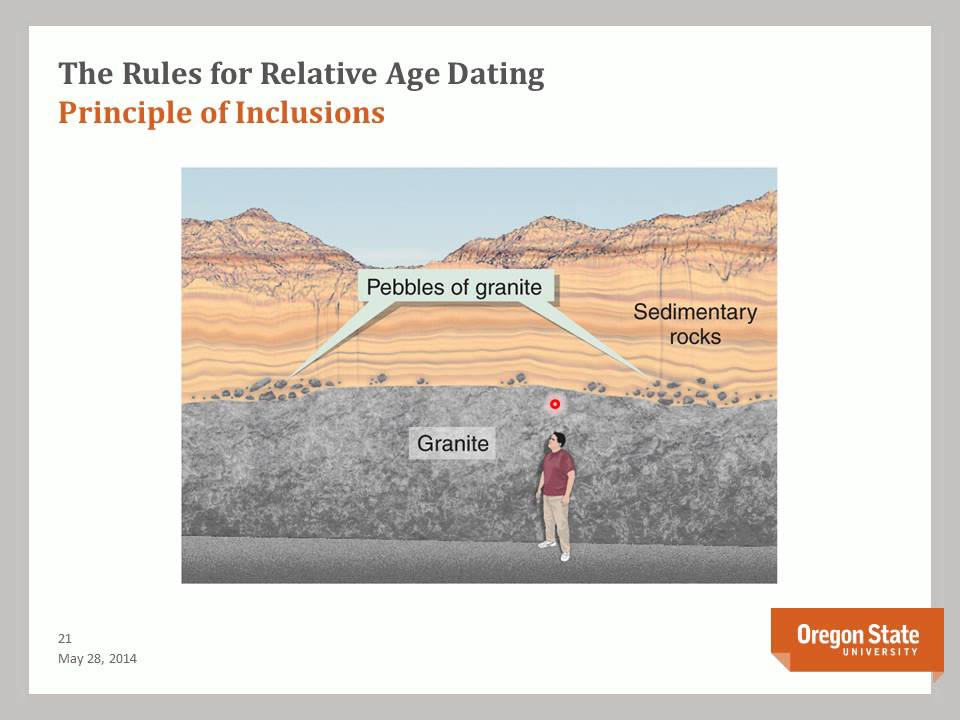 Geology relative age dating