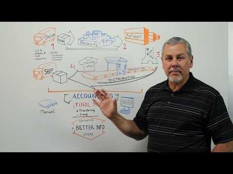 What Is Inventory Management? - Whiteboard Wednesday