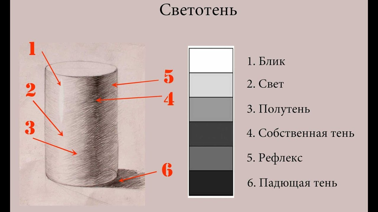 Как сделать тени для в рисунке