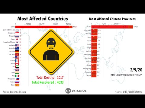 Coronavirus: Top 20 countries infected by Coronavirus (by confirmed cases) | Coronavirus outbreak