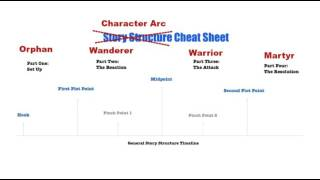 Story Structure and Character Arc 101