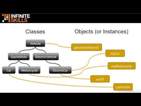 Object-Oriented Programming with JavaScript Tutorial | Understanding Object-Oriented Programming