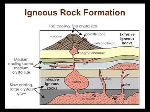 notes vodcast igneous rock notes lessonpaths. Black Bedroom Furniture Sets. Home Design Ideas