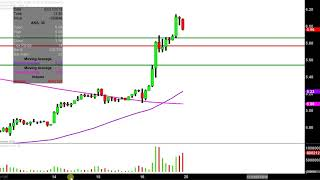 AK Steel Holding Corporation - AKS Stock Chart Technical Analysis for 02-16-18