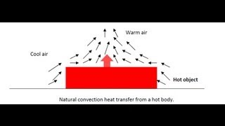 Heat Transfer by Natural Convection - Amrita University