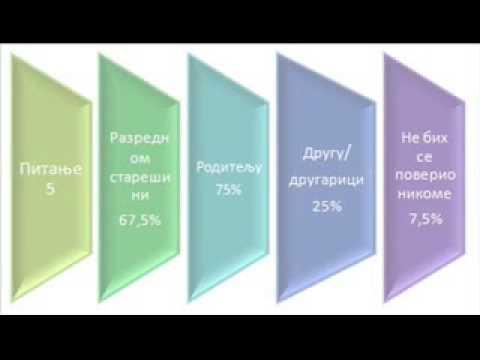 dijagrami