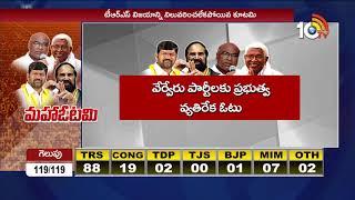 కేసీఆర్ దూకుడుకు కూటమి కూలింది... - Matakutami bags massive Loss in TS Elections 2018  - netivaarthalu.com