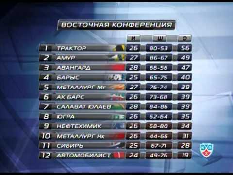Новости хоккея на КХЛ ТВ от 28 ноября 2011 года