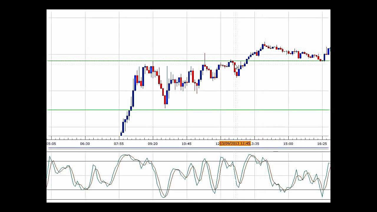 How forex scalping works
