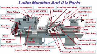 CONSTRUCTION DETAILS OF BASIC LATHE MACHINE IN HIN