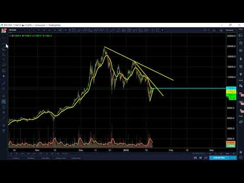 BITCOIN Jan 19 Morning Update - Consolidates in Ascending Triangle. Bullish or Bearish?