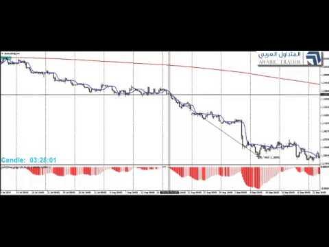إستراتيجية تداول 950 للمتاجرة مع الإتجاه في سوق العملات