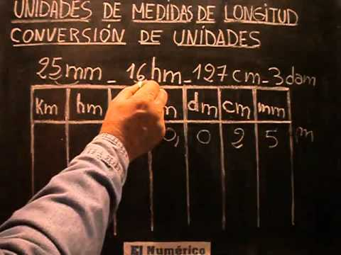 Unidades de Medida de Longitud. Conversión de Unidades