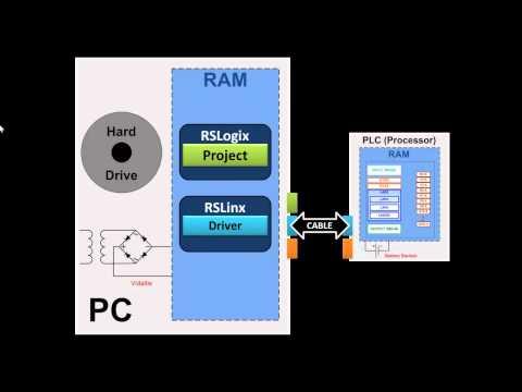 RSLogix500 PLC Simulator - Free RSLogix 500 - RSLinx - RS500 Emulate.mp4