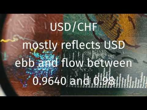 USD/CHF mostly reflects USD ebb and flow between 0.9640 and 0.98
