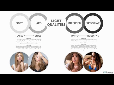 Understanding Light Qualities | Lighting 101