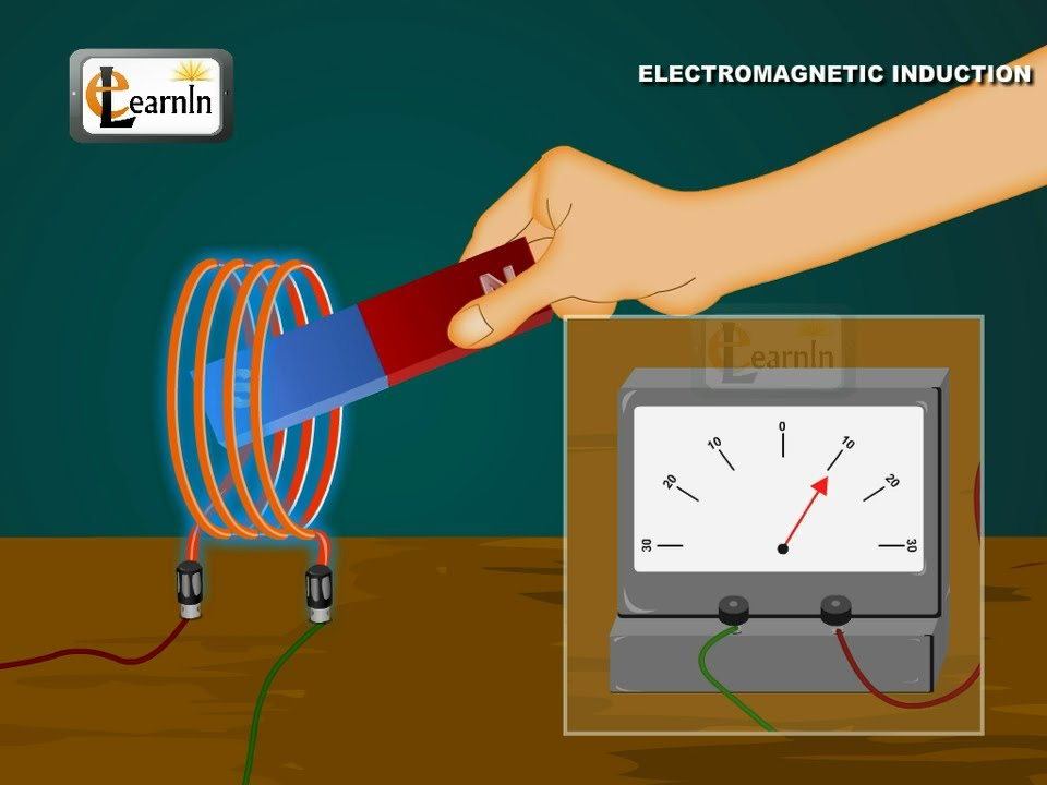 Physics Understanding Electromagnetic Induction Emi