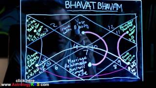 What is Bhavat Bhavam in Visual form (Astrology Concept)