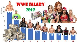 WWE SALARY 2019 Comparison Chart | Brock Lesnar's RICH vs Undertaker's DISTRESSED!