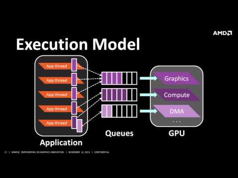 AMD Mantle Technical Deep Dive - APU13 Event - PC Perspective