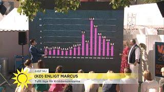 Marcus Oscarsson: Kan det komma en come-Bert-effekt för KD innan valdagen? - Nyhetsmorgon (TV4)