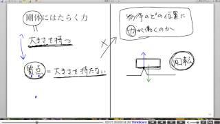 高校物理解説講義:「剛体のつりあい」講義2