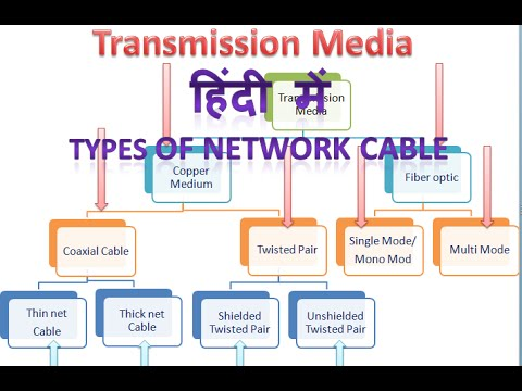 coaxial cable in hindi |types of networking cables in