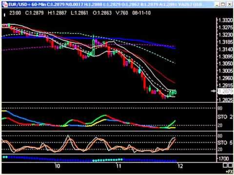 Day Trading: 12 August -- the euro and ES
