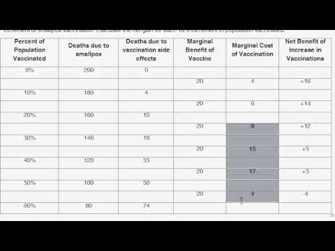 how to find marginal cost differentiation