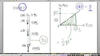 高校物理解説講義:「物体の運動」講義24