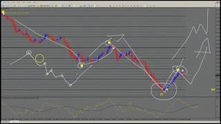 Stock market trading analysis software