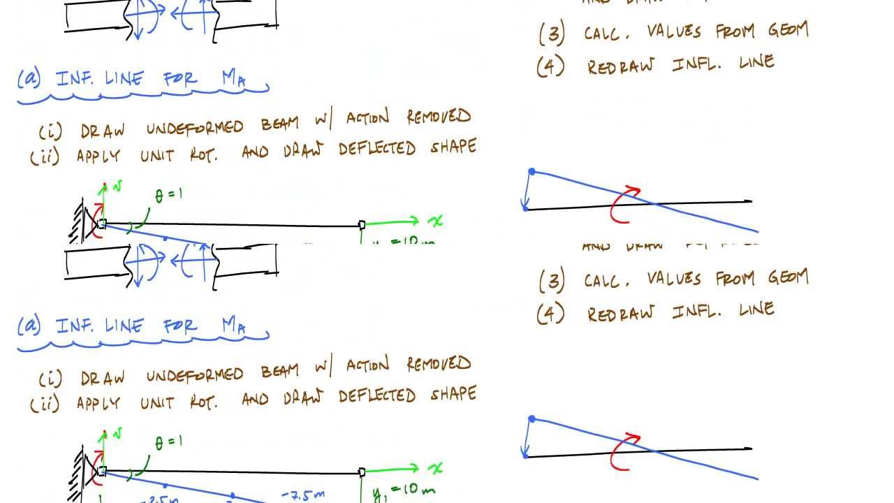 Influence Lines For Beams Example 1  Part 2  2