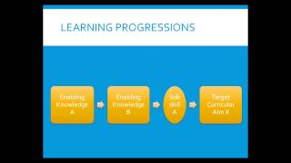 Principles and Practices of Formative Assessment