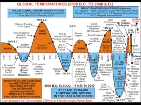 Global Temperatures 2500 bc