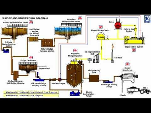 Konya Wastewater Treatment Plant Flow Diagram 3 3 Youtube