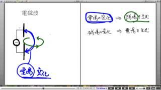 高校物理解説講義:「電磁波」講義2