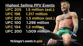 Conor McGregor's Worth To UFC: Does Double Champ Deserve Equity?