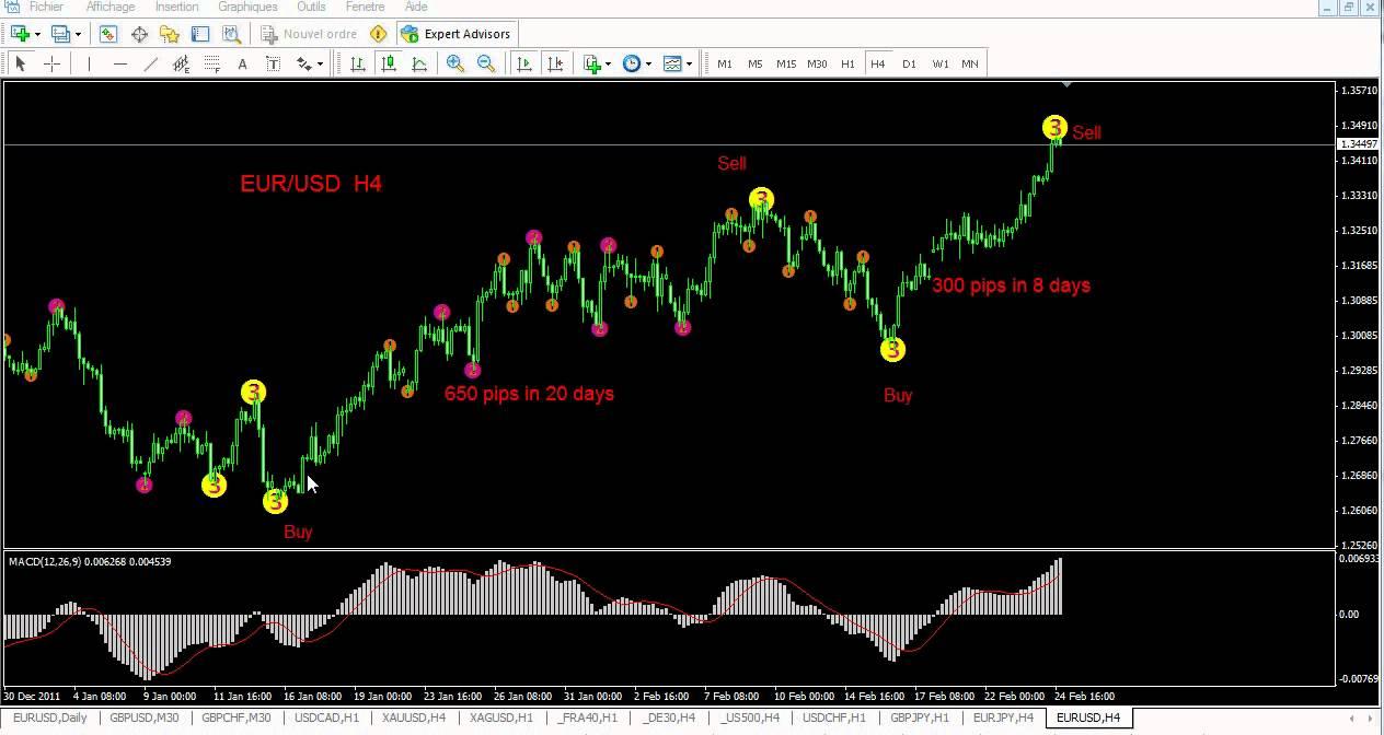 Forex elliott wave indicator download