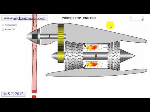 Turboprop Jet Engine Turboprop Engine