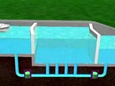 How canals work