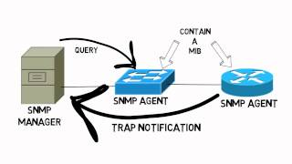 SNMP Operation (CCNA Complete Video Course Sample)