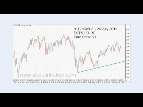 Trendlines Weekly Bar Charts - World Indices - Trend Line Example 035