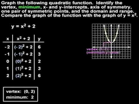 Graphing Quadratic Functions - MathHelp.com - Algebra Help