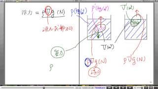 高校物理解説講義:「力について」講義22