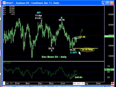 After Failed Reversal Attempts, Soybean Complex Sights New 2011 Highs; Buy Bean Oil
