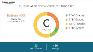 Firestone Complete Auto Care Employee Reviews - Q3 2018